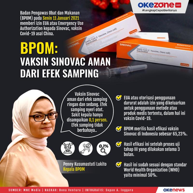 BPOM: Vaksin Sinovac Aman dari Efek Samping -