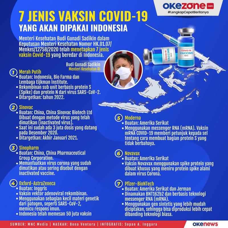 7 Jenis Vaksin Covid-19 yang Akan Dipakai di Indonesia -