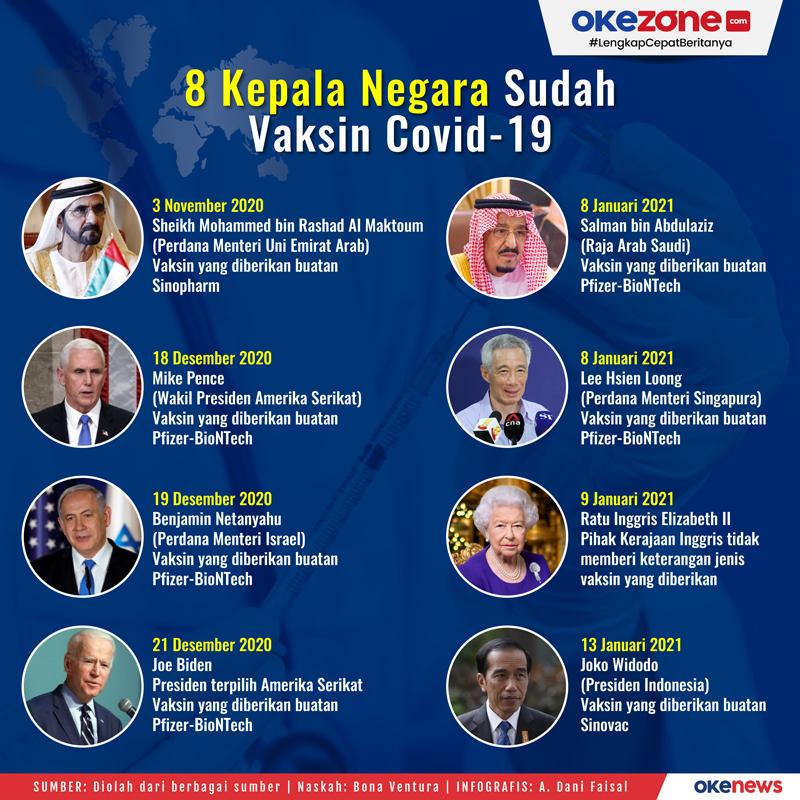 8 Kepala Negara Sudah Vaksin Covid-19 -