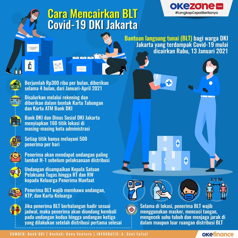 Cara Mencairkan BLT Covid-19 DKI Jakarta -