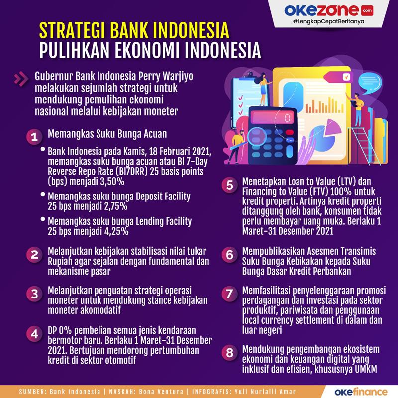 Strategi Bank Indonesia Pulihkan Ekonomi Indonesia -