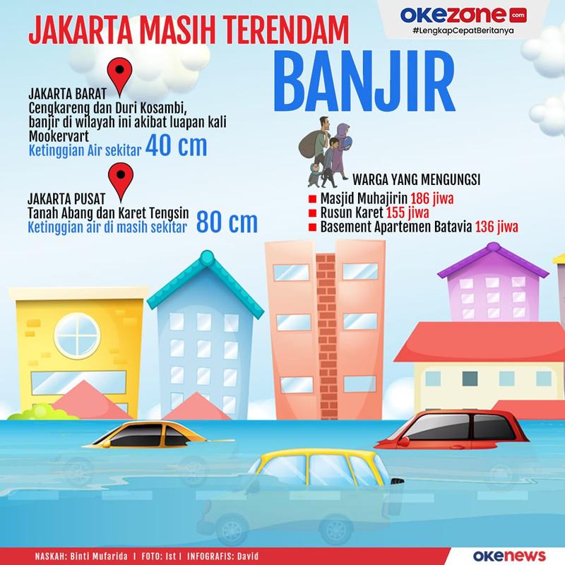 Jakarta Masih Terendam Banjir -