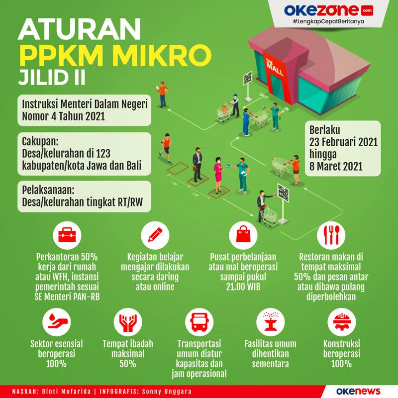 Aturan PPPKM Mikro Jilid II -