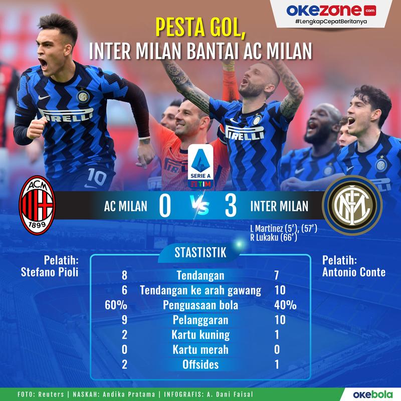 Pesta Gol, Inter Milan Bantai AC Milan -