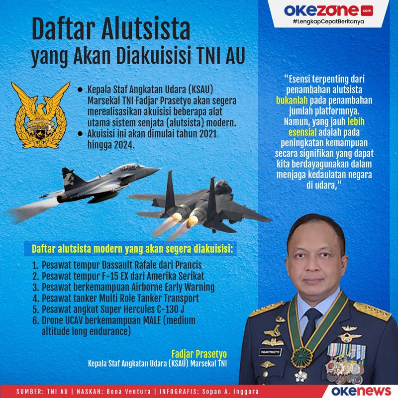 Daftar Alutsista yang Akan Diakuisisi TNI AU -