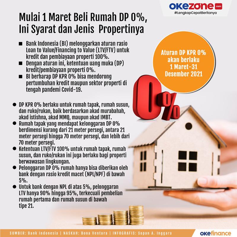 Mulai 1 Maret Beli Rumah DP 0%, Ini Syarat dan Jenis Propertinya -