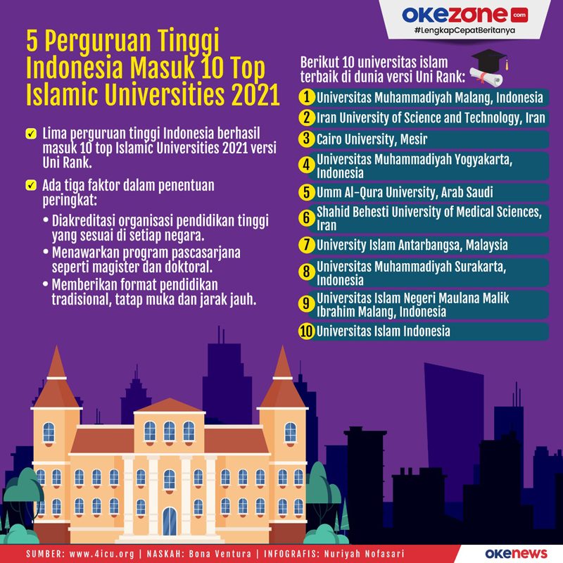 5 Perguruan Tinggi Indonesia Masuk 10 Top Islamic Universities 2021 -