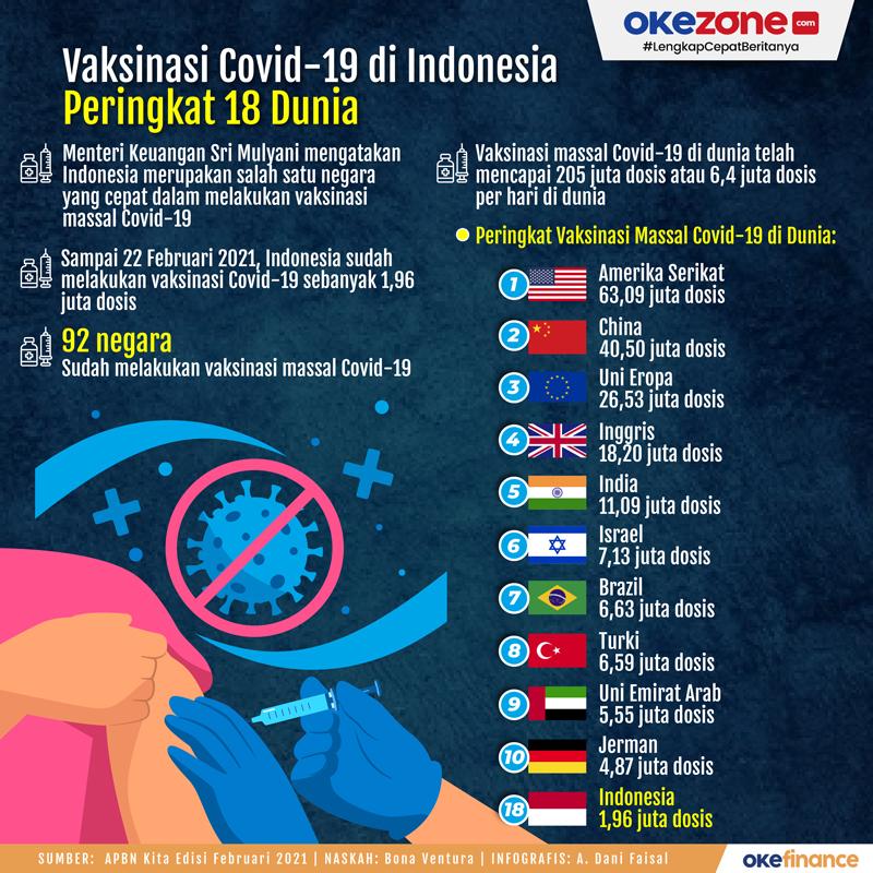 Vaksinasi Covid-19 di Indonesia Peringkat 18 Dunia -