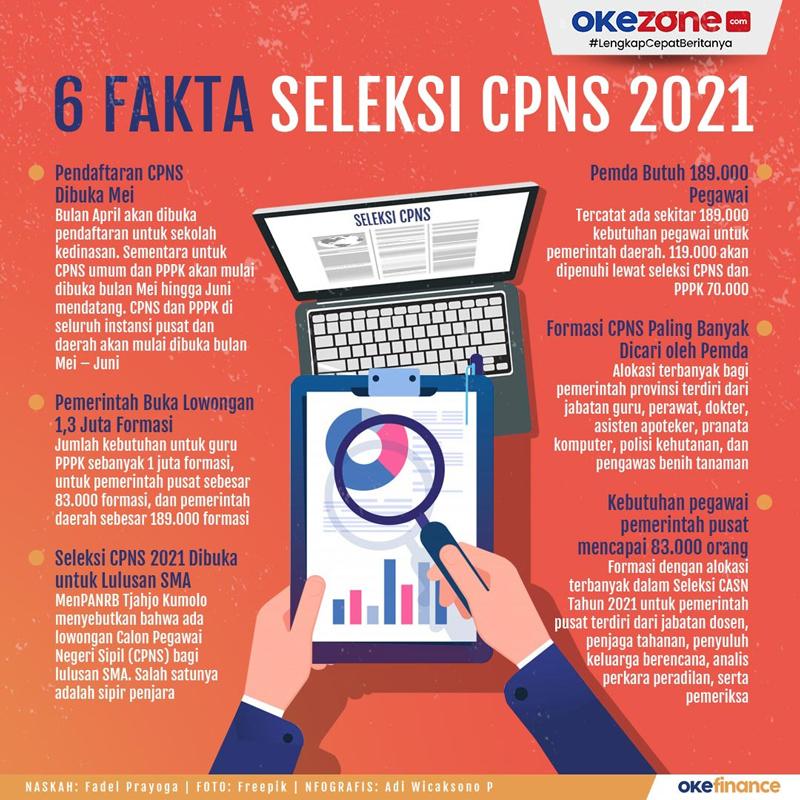 6 Fakta Seleksi CPNS 2021 -