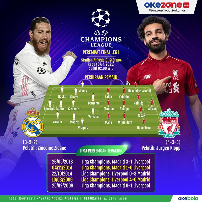 Pertaruhan Nama Besar Real Madrid vs Liverpool -