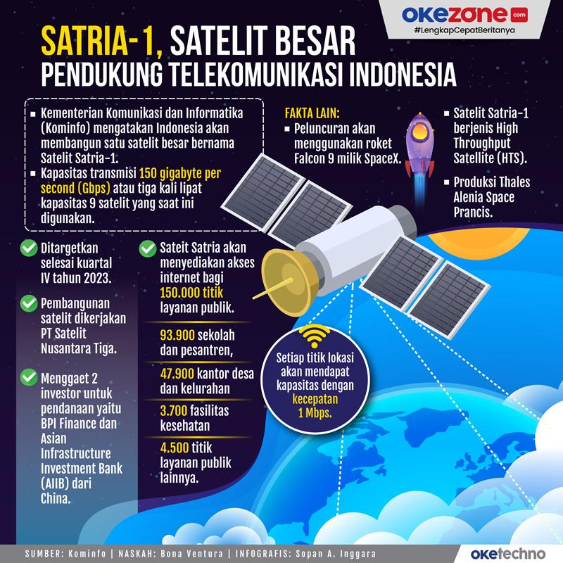 Satria-1 Satelit Besar Pendukung Telekomunikasi Indonesia -