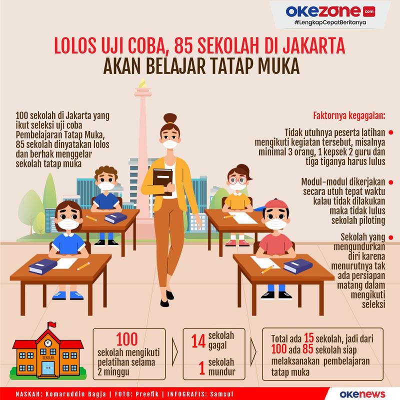 Lolos Uji Coba, 85 Sekolah di Jakarta Akan Belajar Tatap Muka -