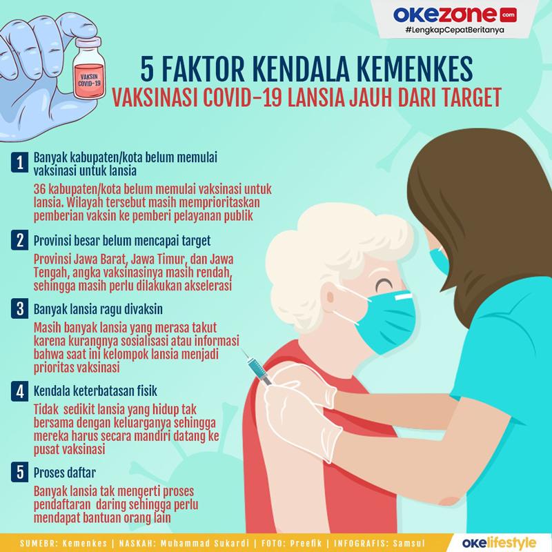 5 Faktor Kendala Kemenkes Vaksinasi Covid-19 Jauh Dari Target -