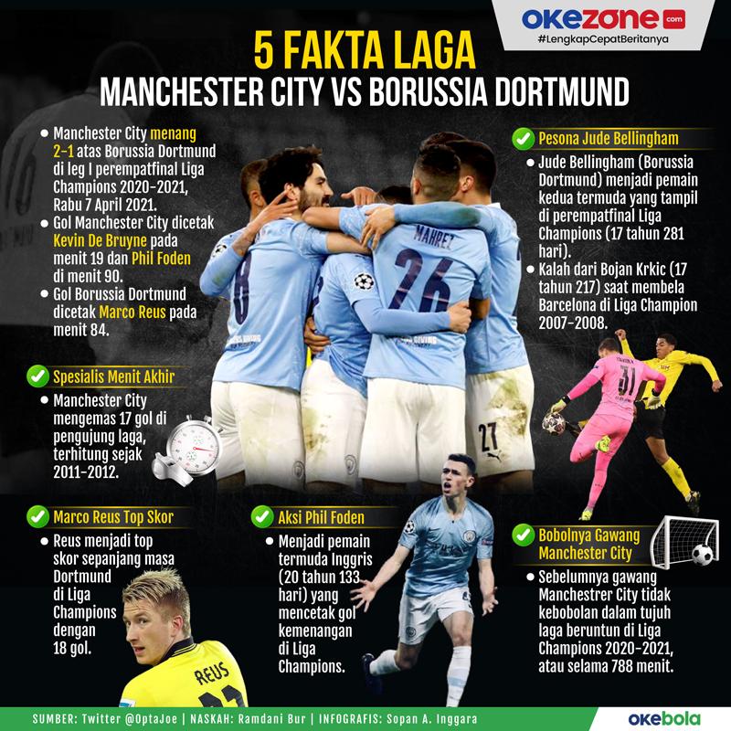 5 Fakta Laga Manchester City vs Borussia Dortmund -