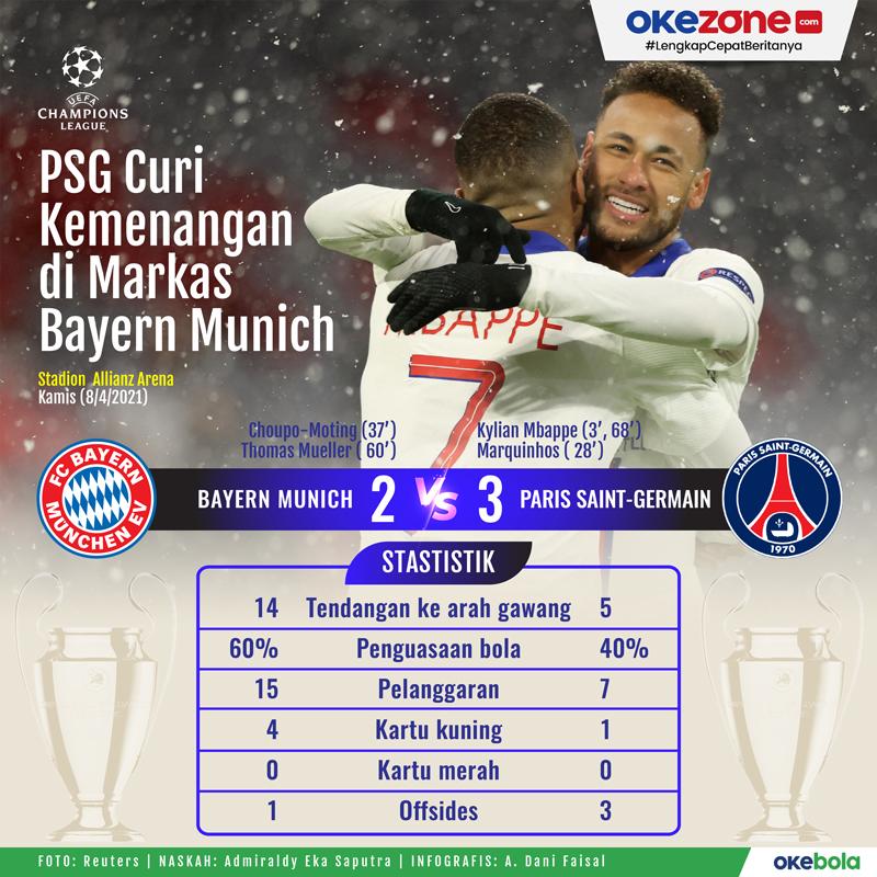 PSG Curi Kemenangan di Markas Bayern Munich -
