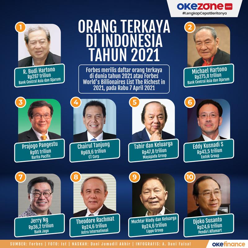 Orang Terkaya di Indonesia Tahun 2021 -