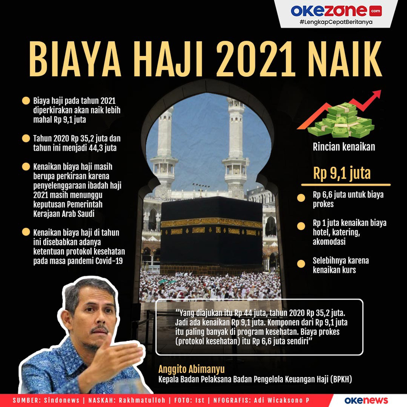 Biaya Haji 2021 Naik -