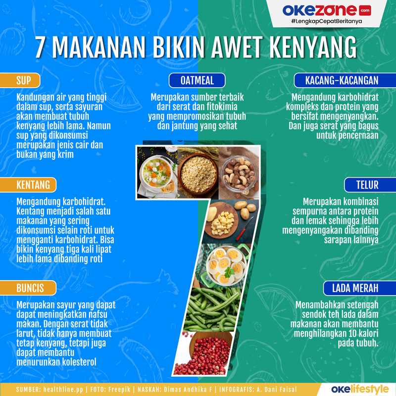 7 makanan Bikin Awet Kenyang -