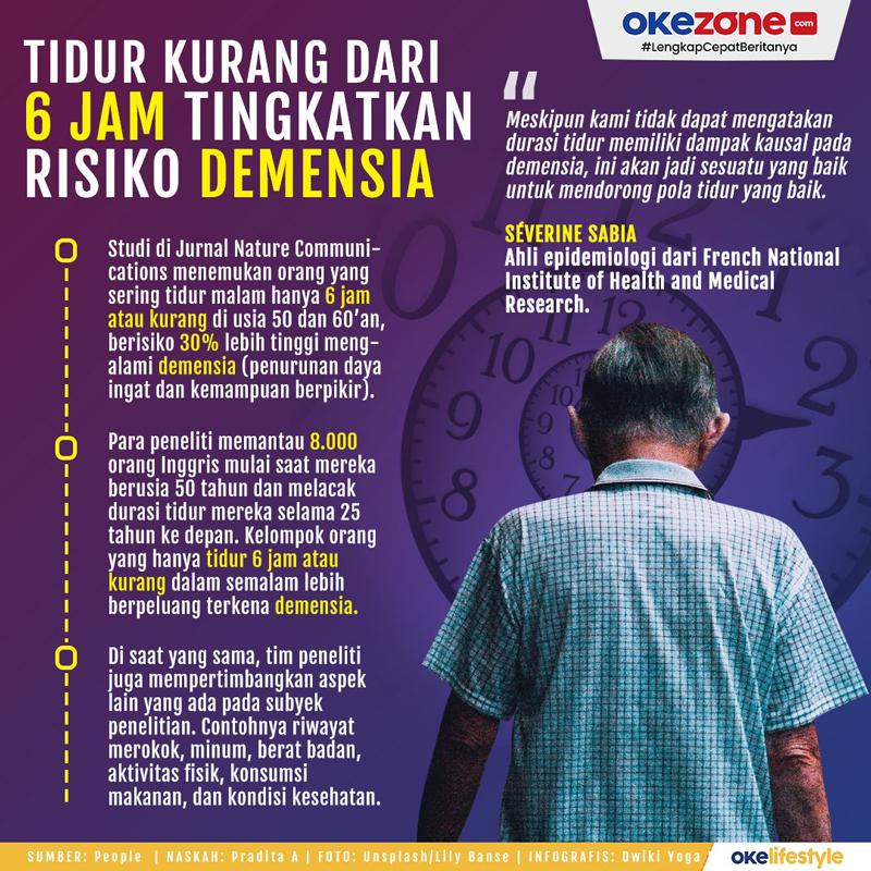 Tidur Kurang dari 6 Jam Tingkatkan Risiko Demensia -