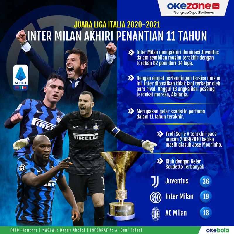 Juara Liga Italia 2020-2021, Inter Milan Akhiri Penantian 11 Tahun -