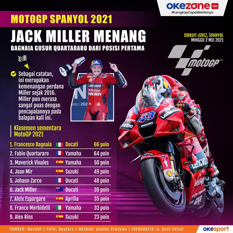 Jack Miller Menang MotoGP Spanyol 2021 -