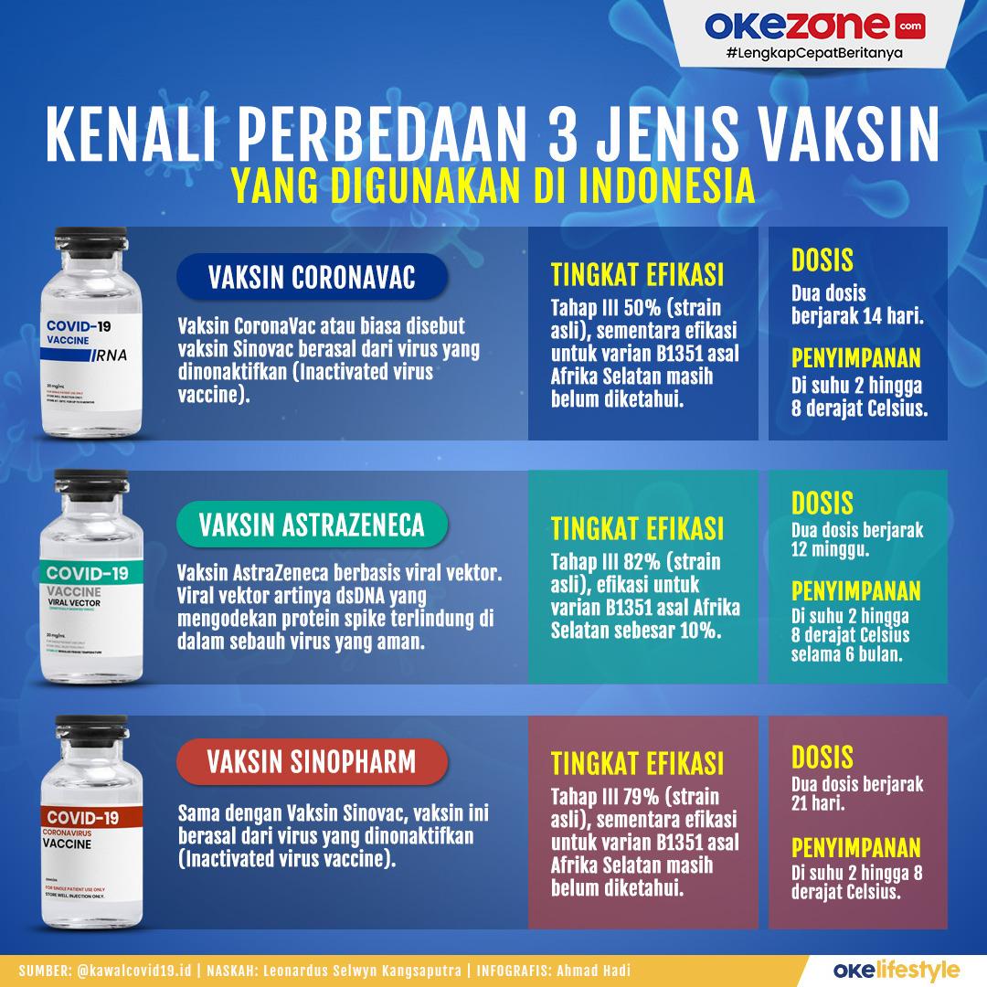 Kenali Perbedaan 3 Jenis Vaksin yang Digunakan di Indonesia -