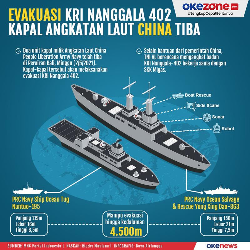 Evakuasi KRI Nanggala 402 Kapal Angkatan Laut China Tiba -