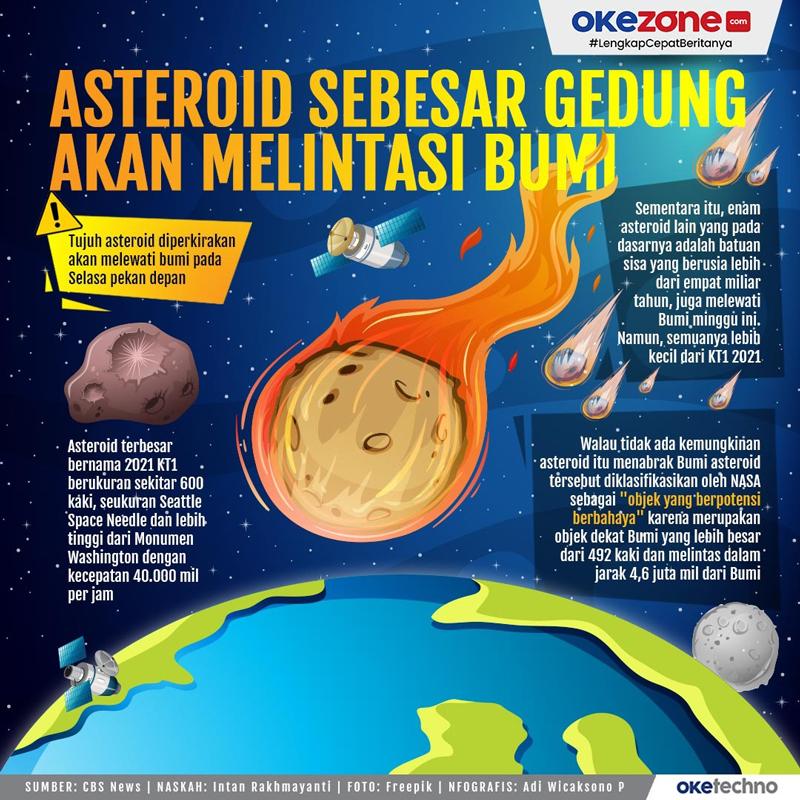 Asteroid Sebesar Gedung Akan Melintasi Bumi -