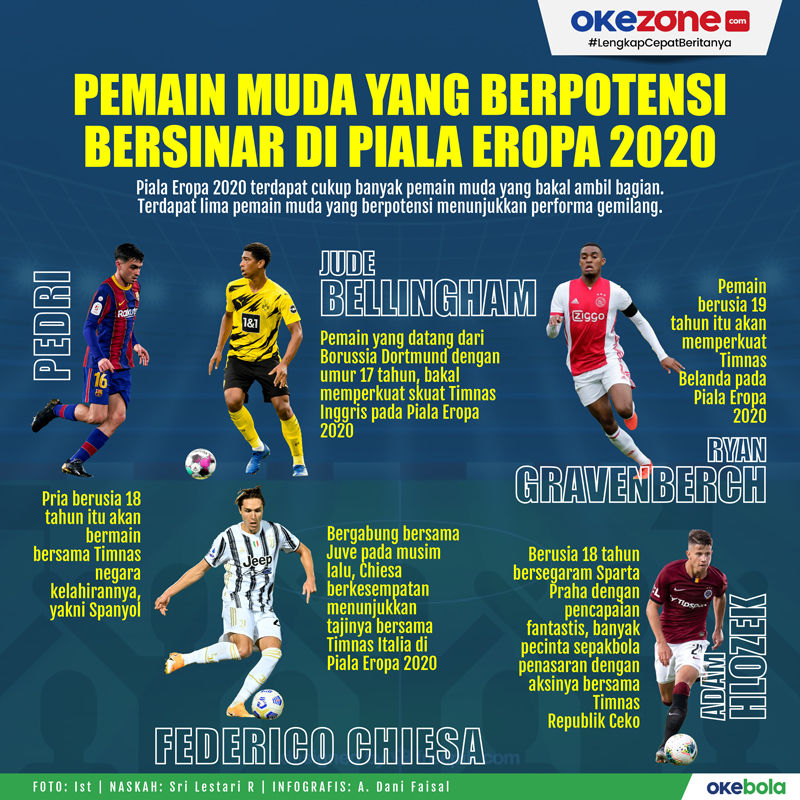 Pemain Muda yang Berpotensi Bersinar di Piala Eropa 2020 -