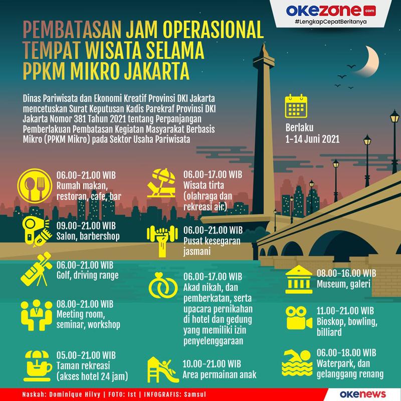 Pembatasan Jam Operasional Tempat Wisata Selama PPKM Mikro Jakarta -