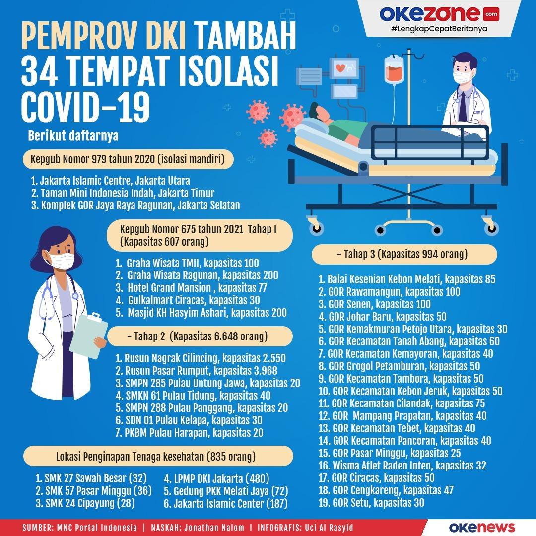 Pemprov DKI Tambah 34 Tempat Isolasi Covid-19 -