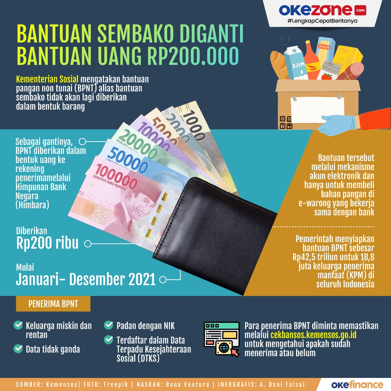 Bantuan Sembako Diganti Bantuan Uang Rp200.000 -