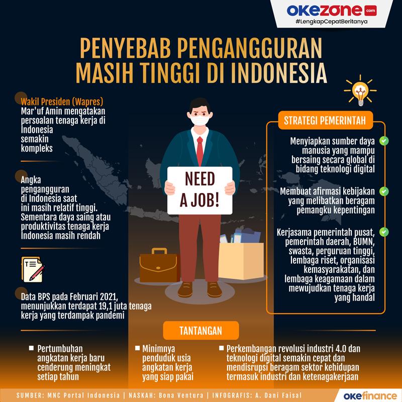Penyebab Pengangguran Masih Tinggi di Indonesia -