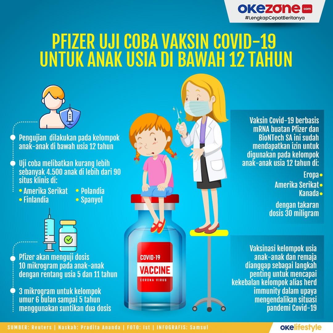 Pfizer Uji Coba Vaksin Covid-19 untuk Anak Usia di Bawah 12 Tahun -
