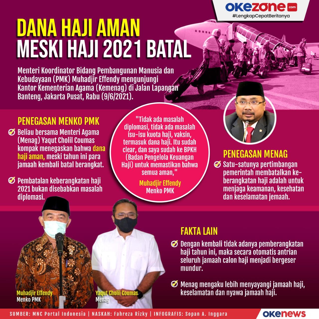 Dana Haji Aman Meski Haji 2021 Batal -