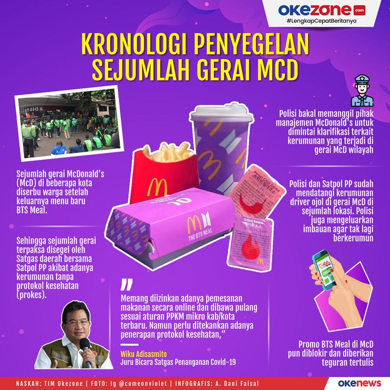 Kronologi Penyegelan Sejumlah Gerai MCD -