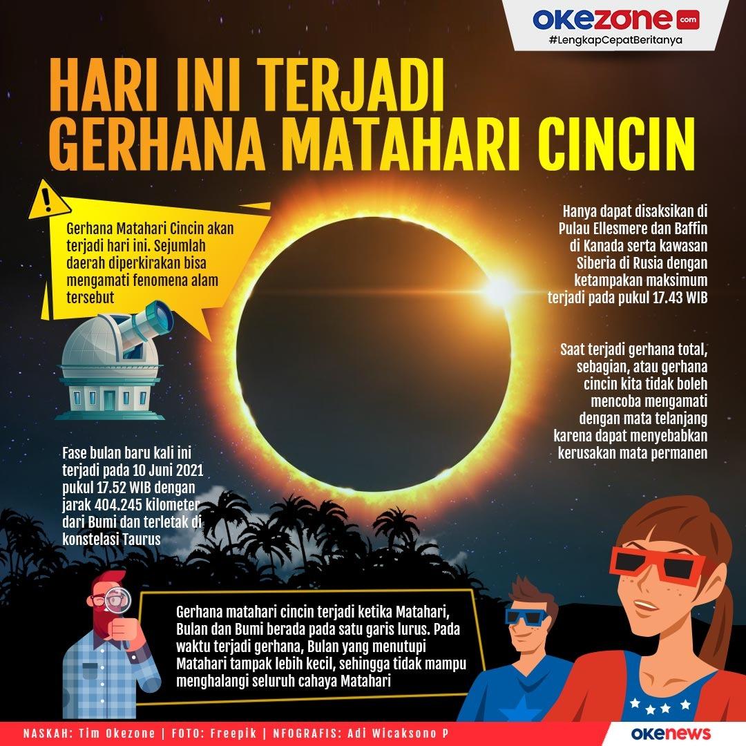 Hari Ini terjadi Gerhana Matahari Cincin -