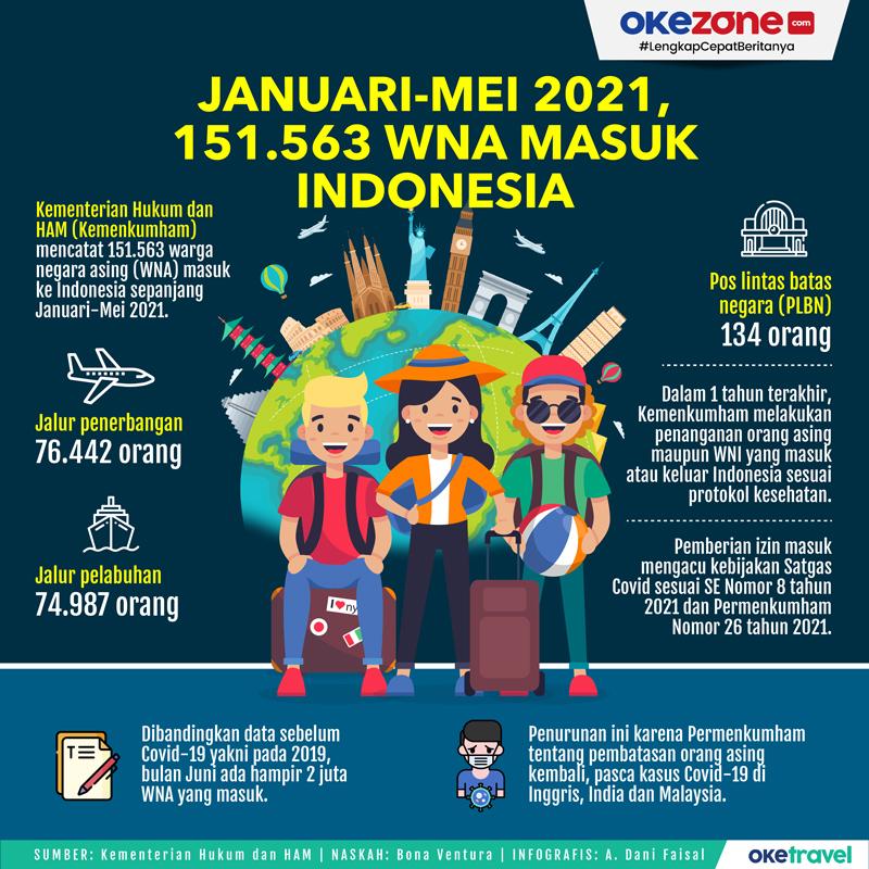 Januari-Mei 2021, 151.563 WNA Masuk Indonesia -