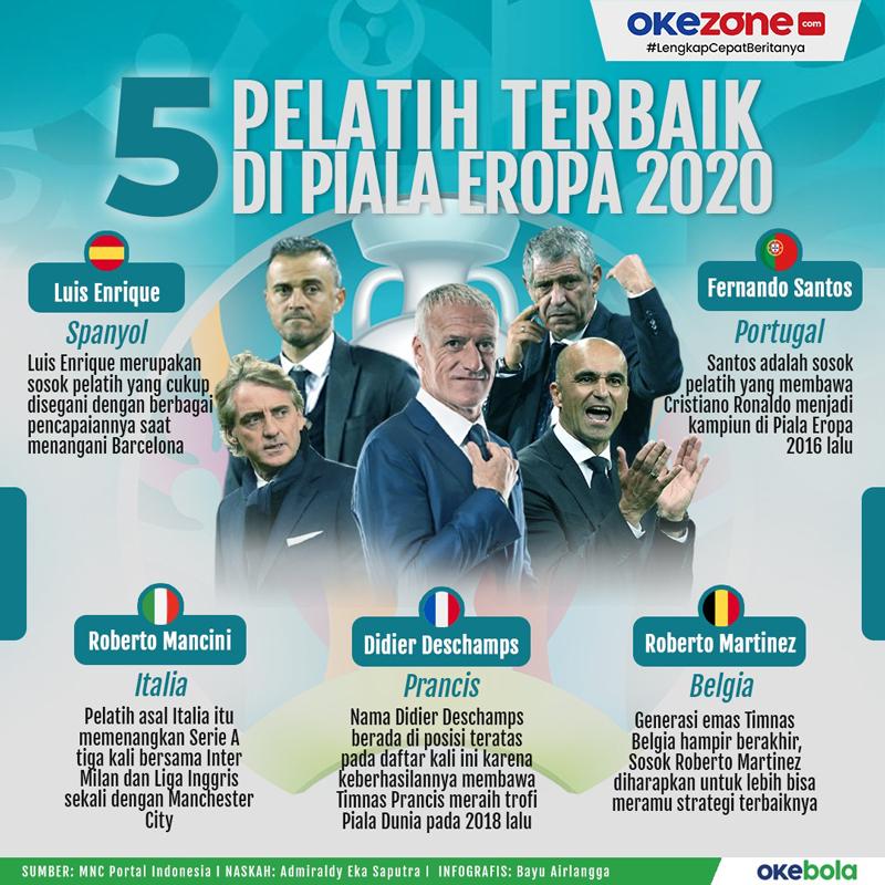 5 Pelatih Terbaik di Piala Eropa 2020 -