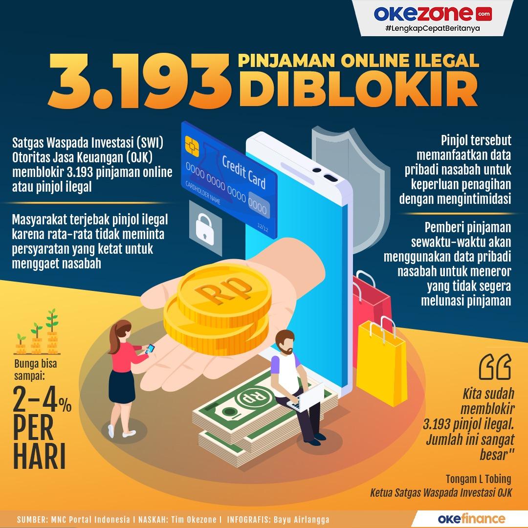 3.193 Pinjaman Online Ilegar Diblokir -
