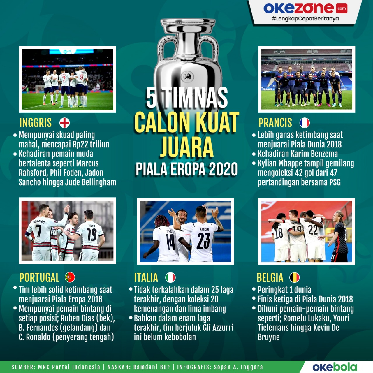 5 Timnas Calon Kuat Juara Piala Eropa 2020 -