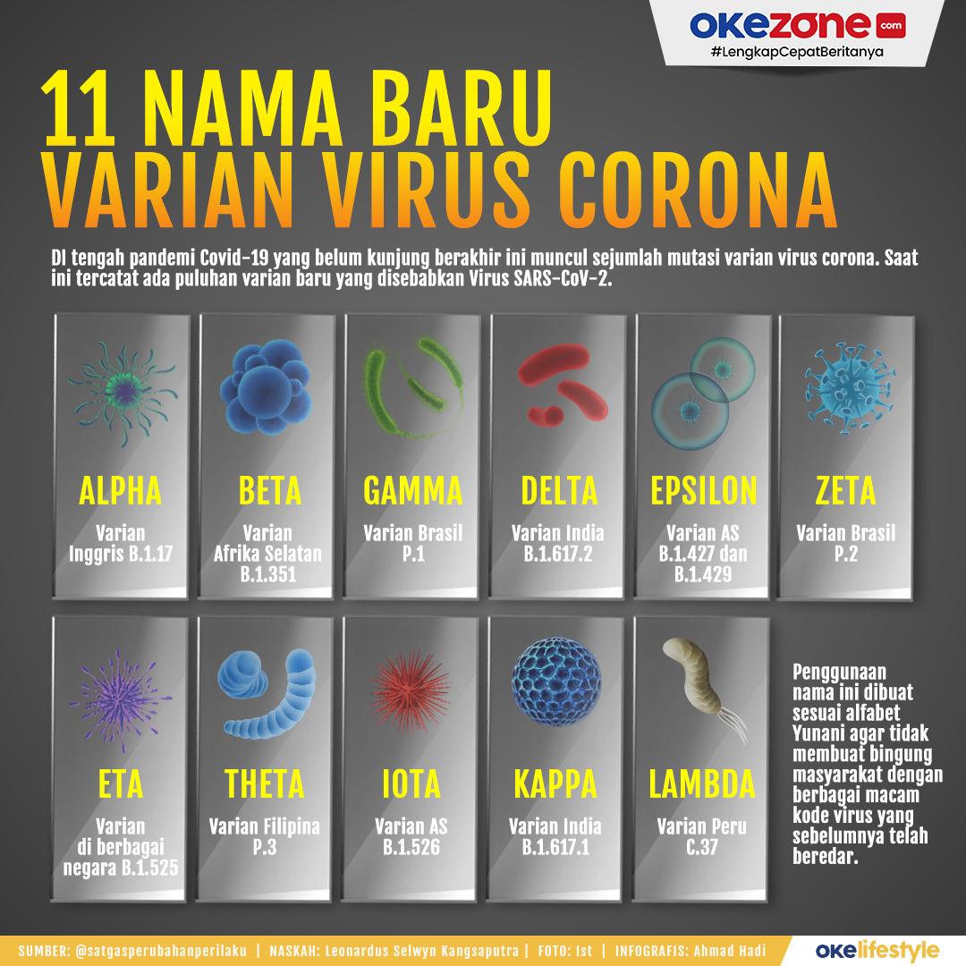 11 Nama baru Varian Virus Corona -