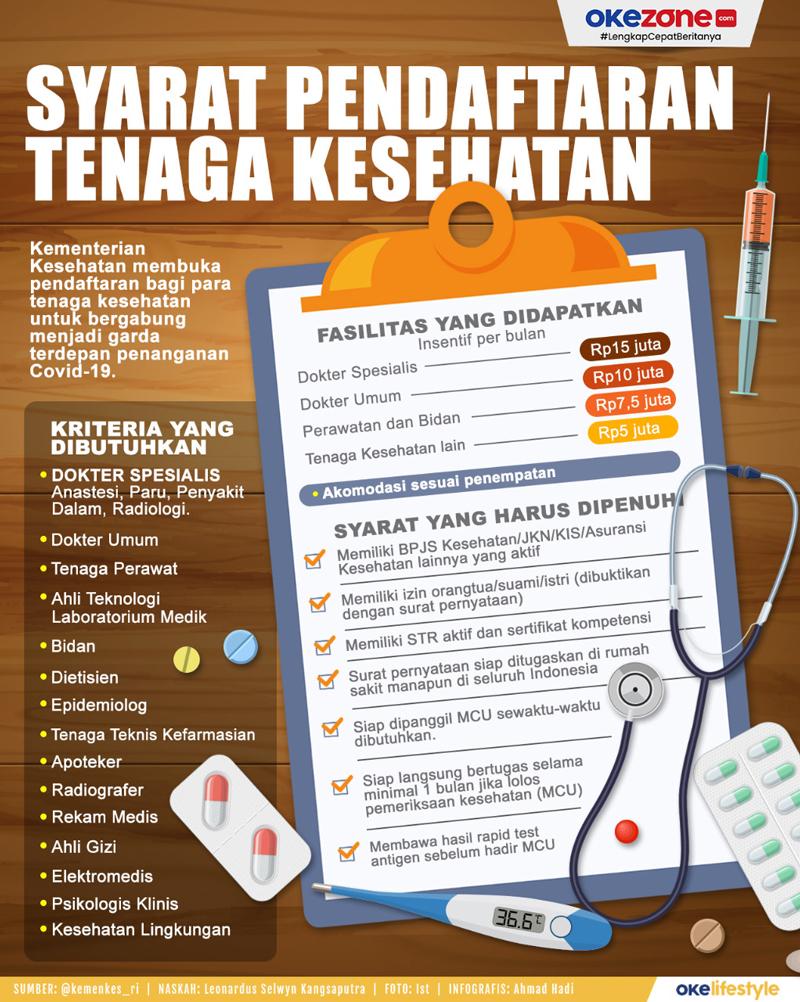 Syarat Pendaftaran Tenaga Kesehatan -
