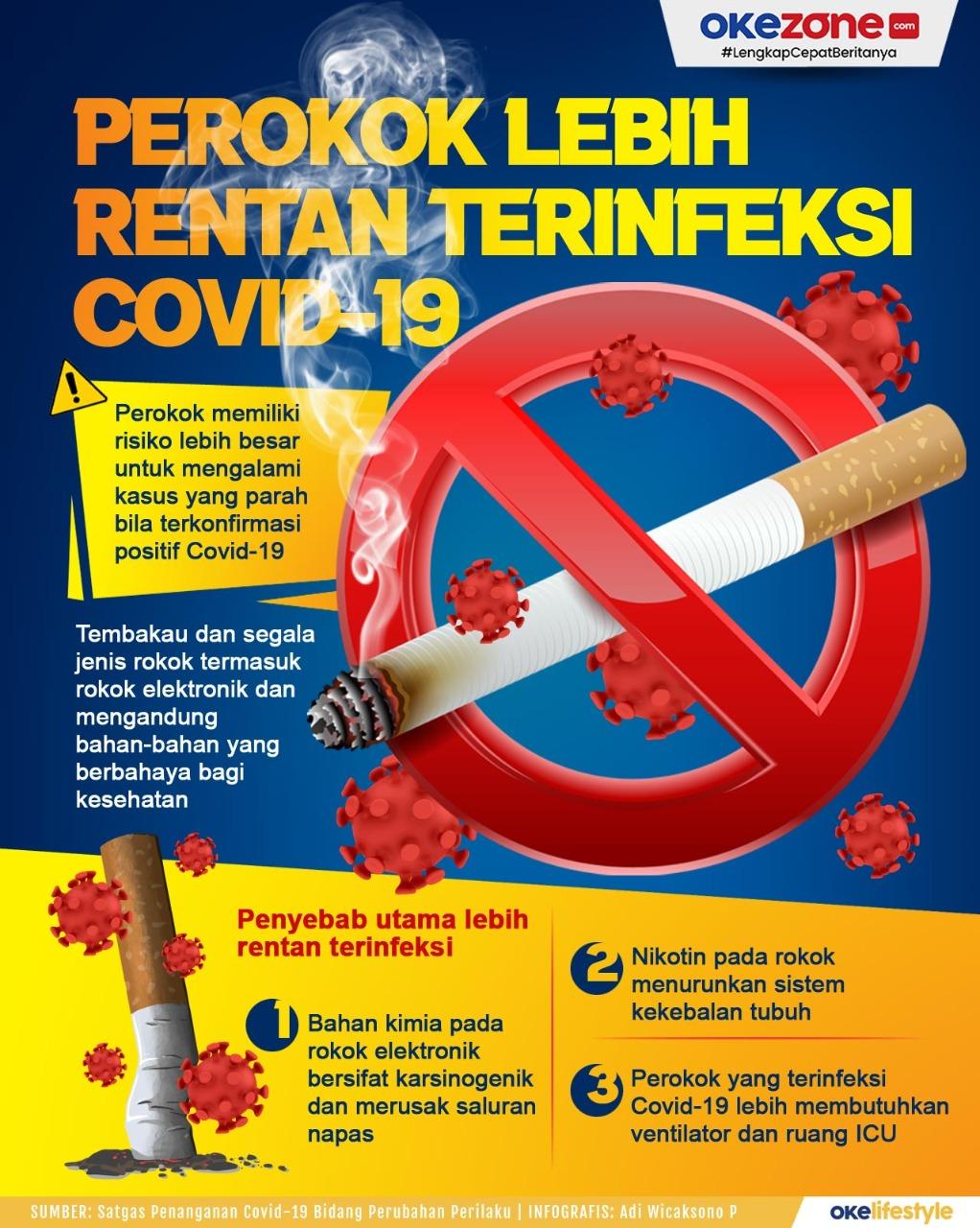 Perokok Lebih Rentan Terinfeksi Covid-19 -