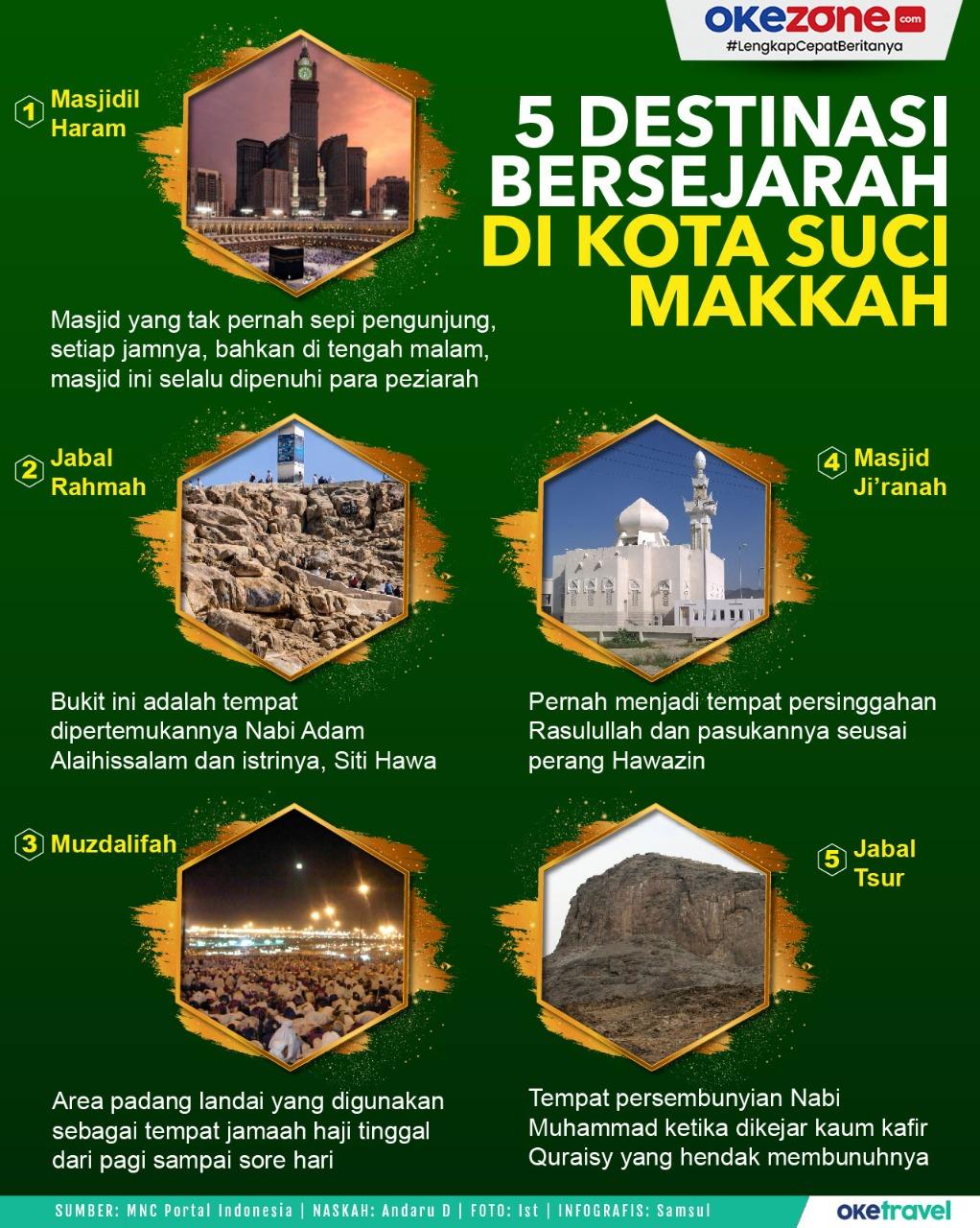 5 Destinasi Bersejarah di Kota Suci Makkah -