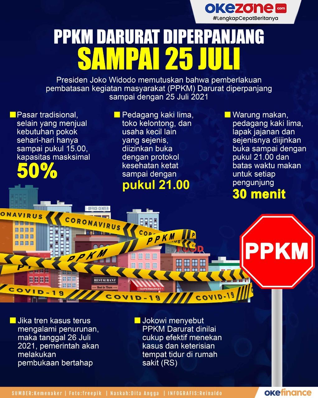 PPKM Darurat Diperpanjang Sampai 25 Juli -