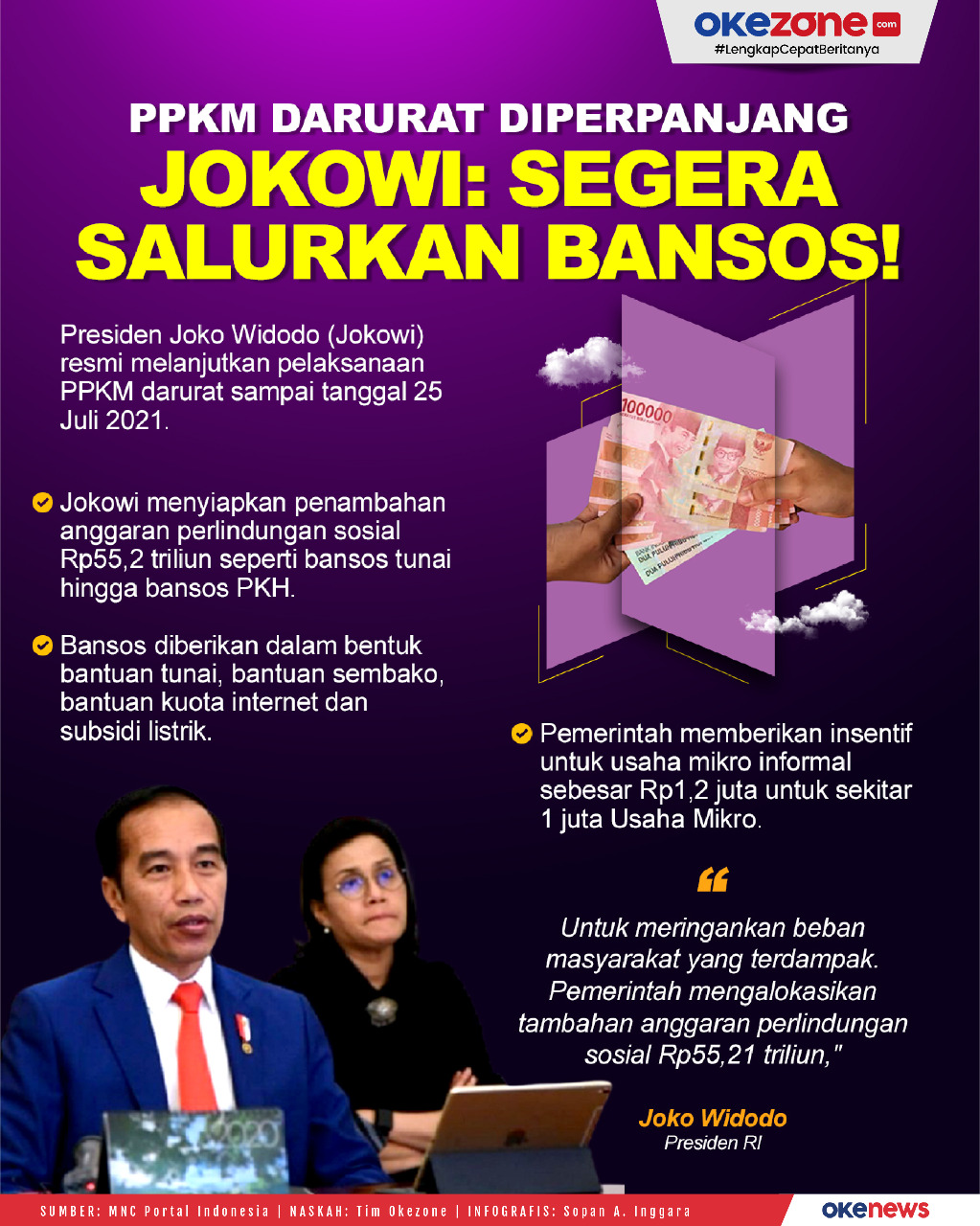 PPKM Darurat Diperpanjang, Jokowi: Segera Salurkan Bansos -