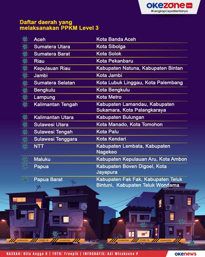Daerah Luar Jawa-Bali yang Terapkan PPKM Level 4, Level 3 dan Mikro -