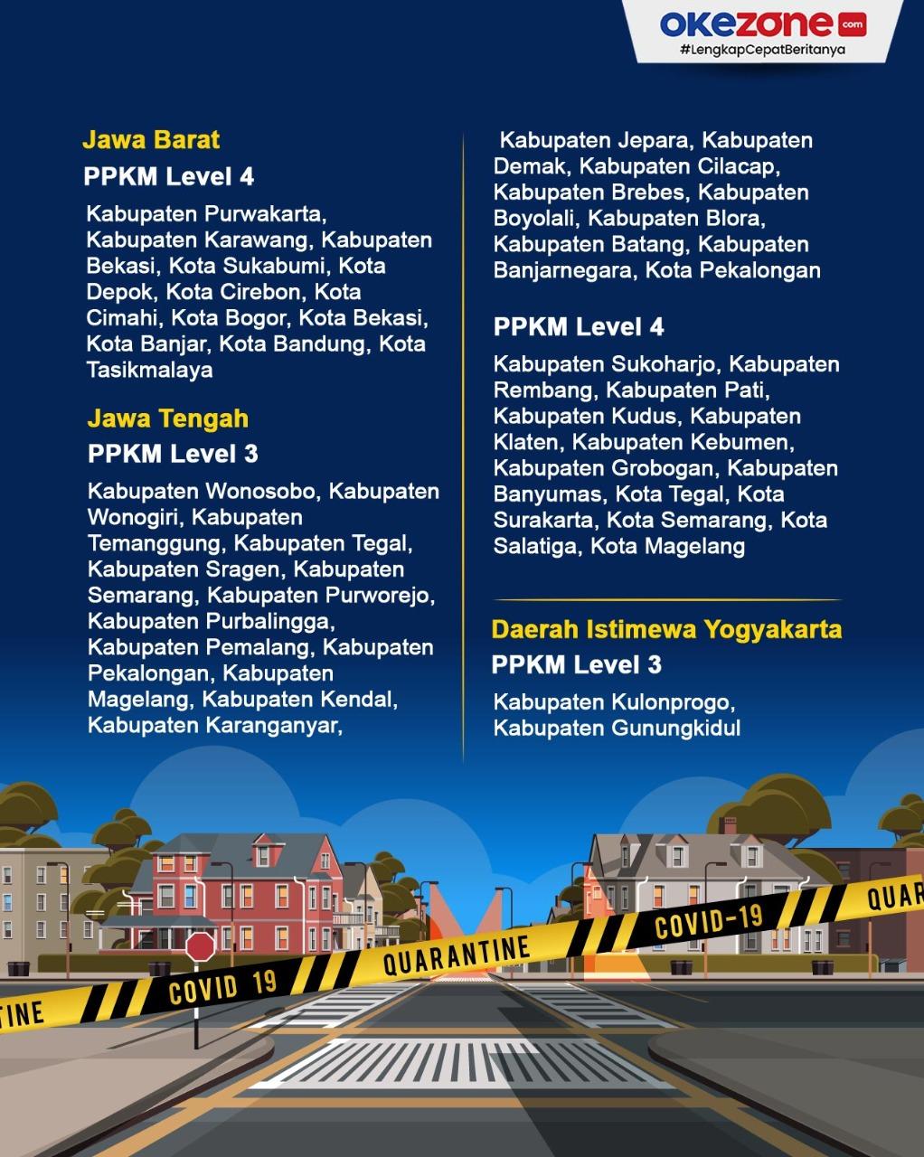 Daerah Jawa-Bali yang Wajib Terapkan PPKM Level 4 dan Level 3 -