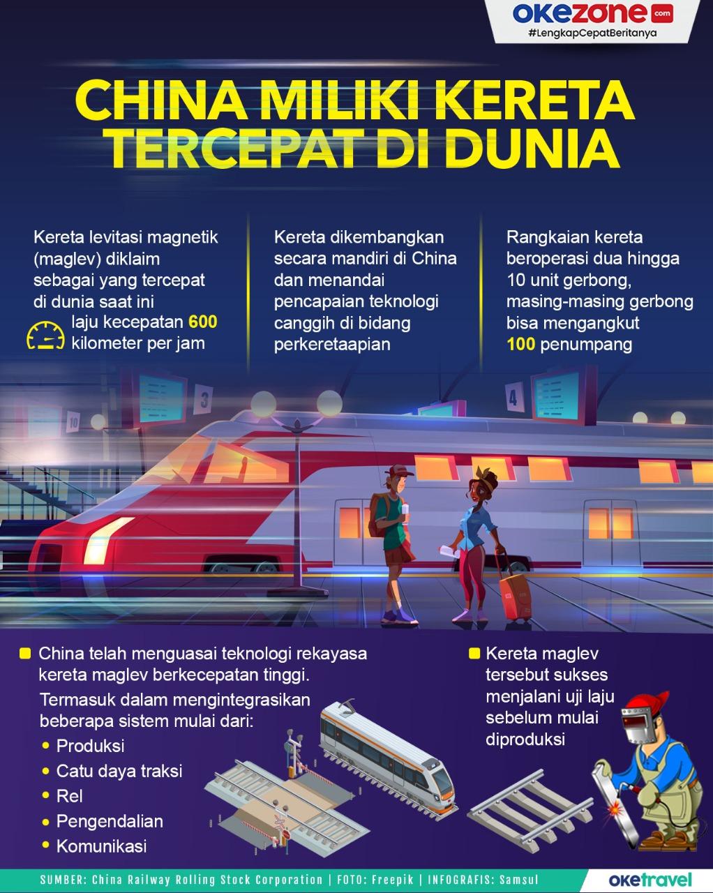 China Miliki Kereta Tercepat di Dunia -